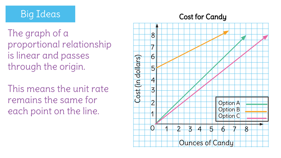 3 Candy Costs Investigating Proportional Relationship Using Graphs