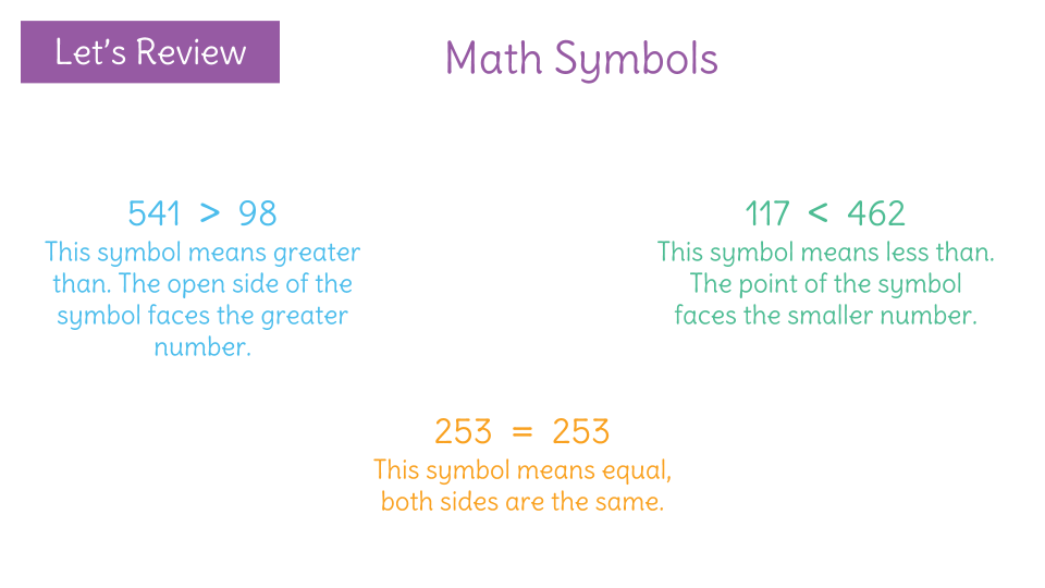 Compare Two Three Digit Numbers By Using And Symbols To