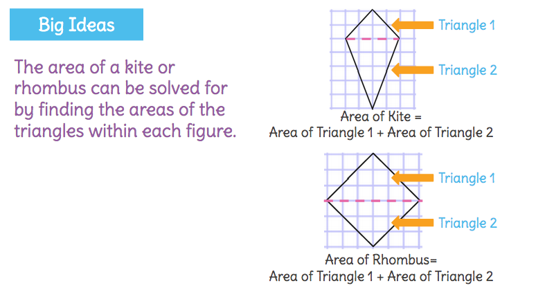 Solve For The Areas Of Rhombi And Kites By Decomposing These Shapes