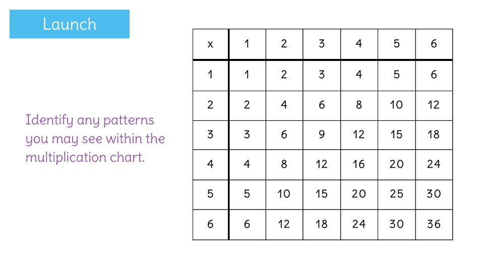 Identify Number Patterns Using A Multiplication Chart Learnzillion