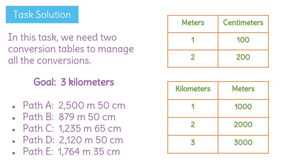 Compare And Convert Metric Units Of Distance By Creating Conversion