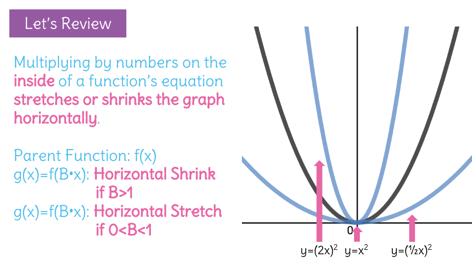 understand how the graph of a sinusoidal function stretches and
