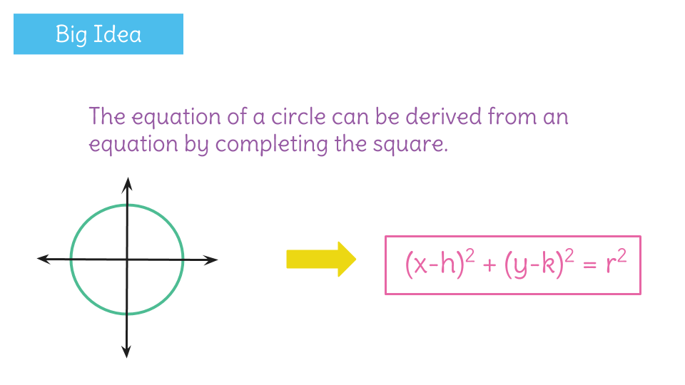 Write the equation of a circle by completing the square learnzillion view resource copy resource id ccuart Image collections
