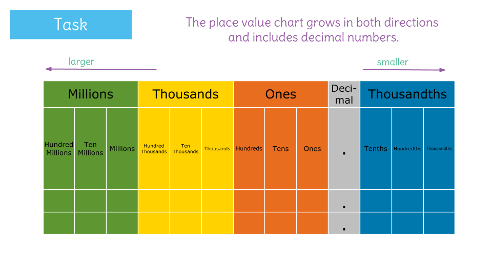 decimal place chart