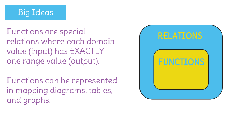 Understand Function Properties By Investigating The Input And Output