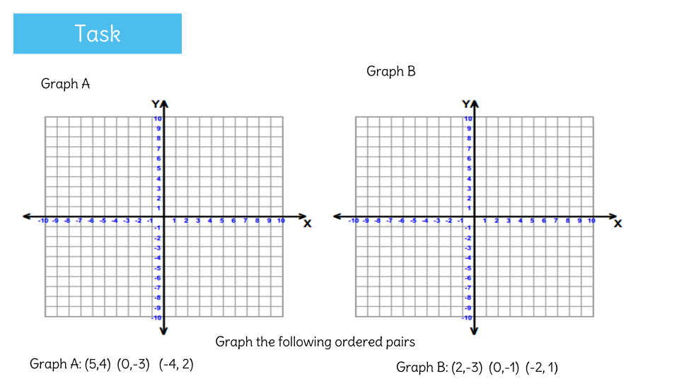 Understand the difference between linear and nonlinear functions – Linear and Nonlinear Functions Worksheet