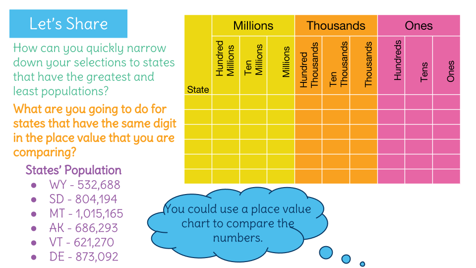 Compare Numbers Based On The Place Value Of Digits Using And