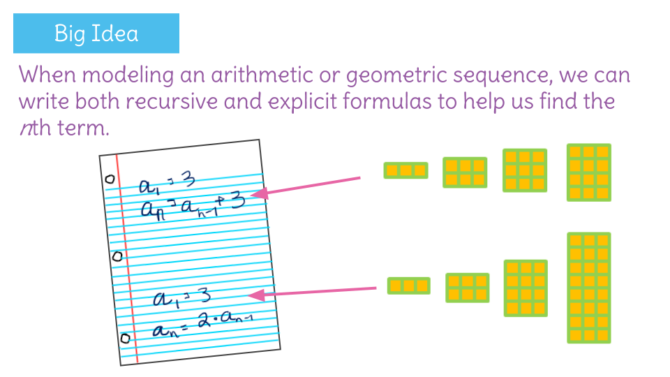 Model Geometric Sequences And Situations By Using Both Recursive And