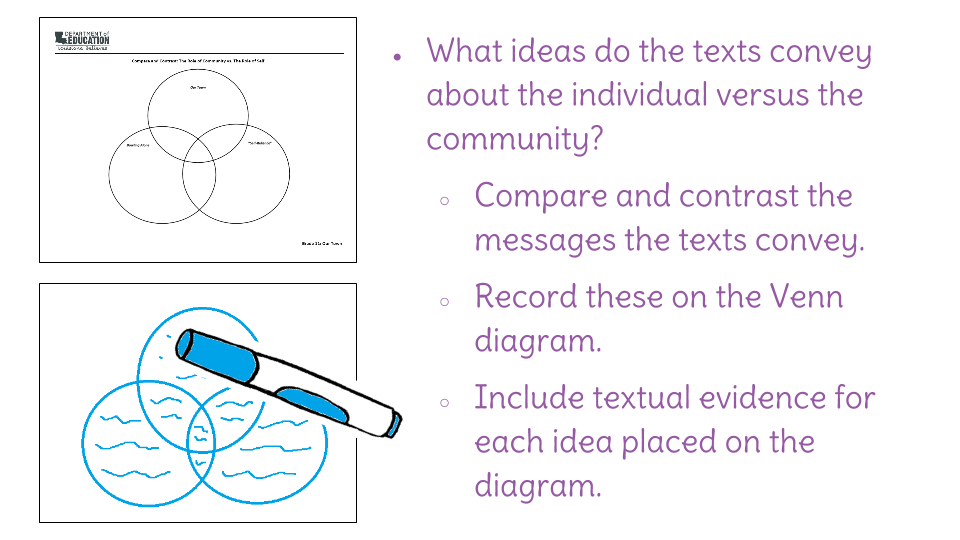 Lesson 24 Individual Vs Community Comparing Ideas Across Texts
