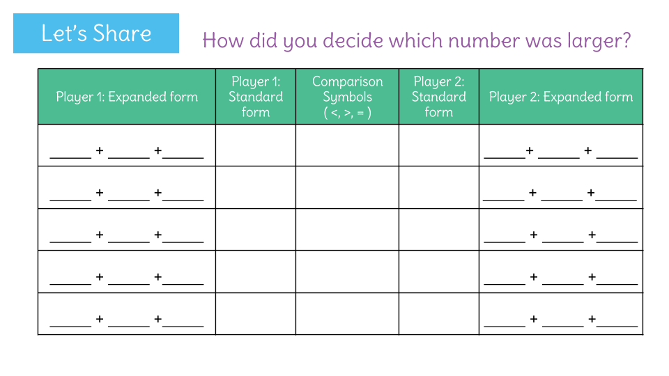 Compare Two 3 Digit Numbers By Looking At The Number In Expanded