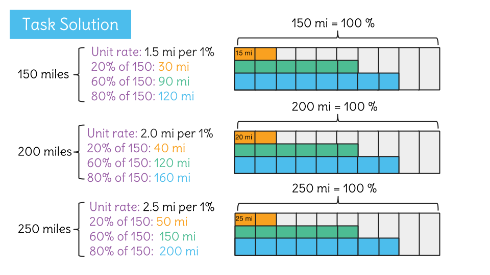 Understand Percent As A Rate Out Of 100 By Using A Tape Diagram To