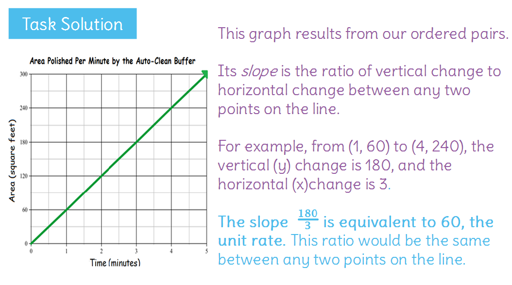 Interpret unit rate as slope by analyzing the graph – Slope As a Rate of Change Worksheet