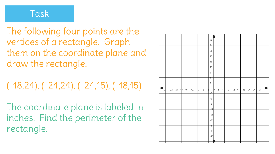 Solve Mathematical Problems Involving Polygons On The Coordinate