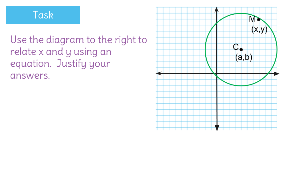 Derive And Apply The Standard Form Of The Equation Of The Circle By