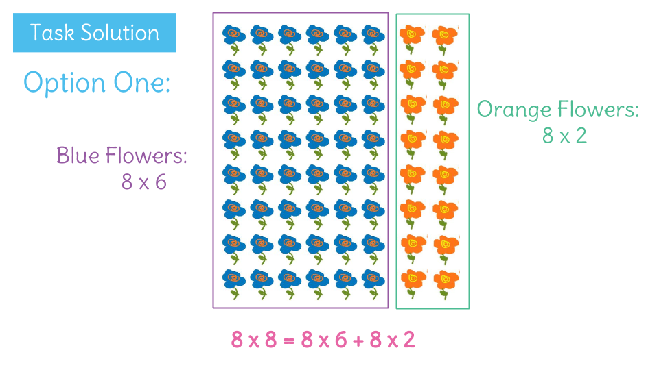 Demonstrate Understanding Of The Distributive Property By Using