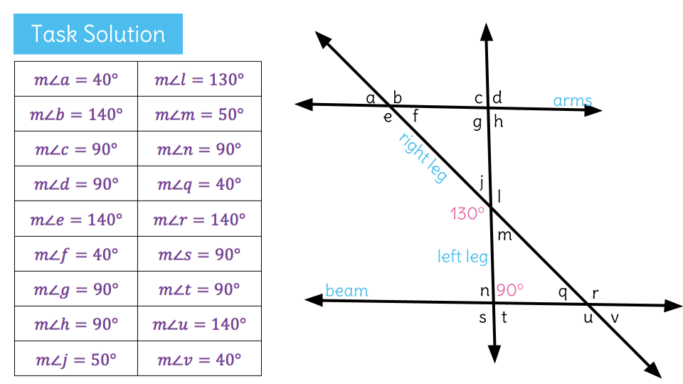 Identify Angle Relationships Of Parallel Lines Cut By Multiple