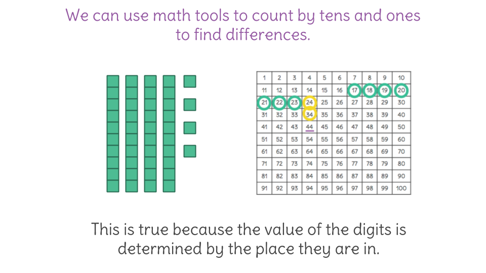 10  Count back by tens and ones to solve two-digit problems