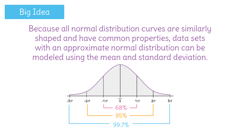 Model a data set with an approximately normal distribution