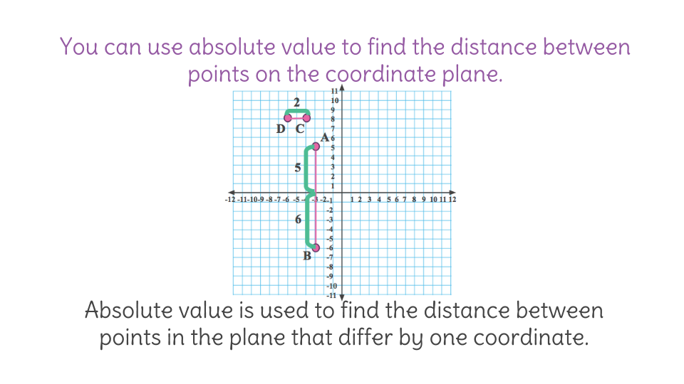 8. Using absolute value to find the distance between points (FP ...
