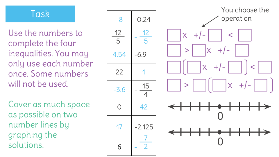 Fluently Solve Two Step Inequalities And Represent Their Solutions