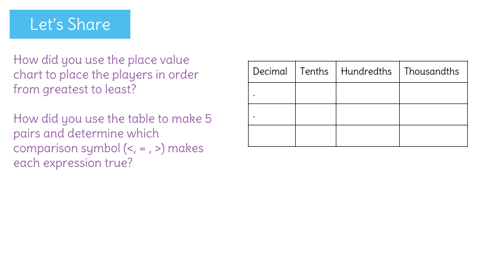 Compare Two Decimals Using A Place Value Chart Learnzillion