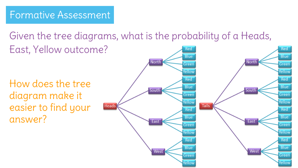 Representing the probability of compound events using organized tree view resource copy resource id ccuart Image collections