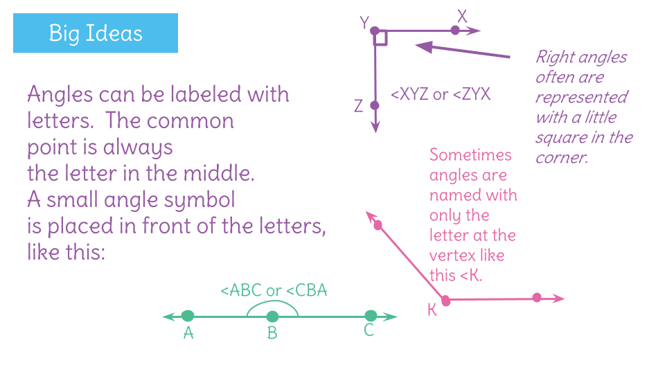 Draw And Identify Angles By Comparing Them To Known Right Angles