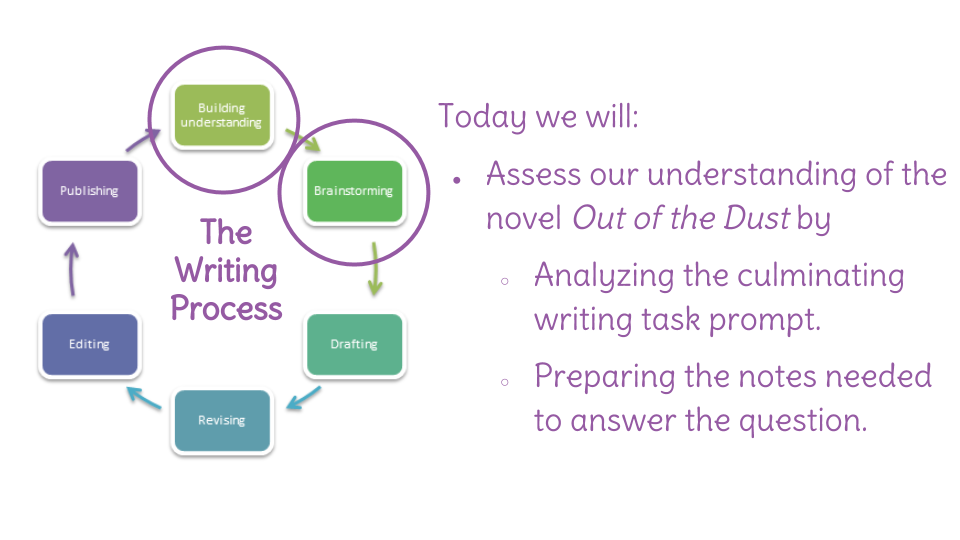 Lesson 29 examine a writing prompt and prepare notes learnzillion view resource copy resource id ccuart Image collections