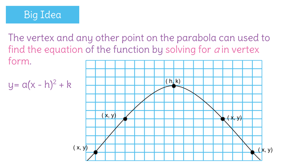 Write A Quadratic Equation In Vertex Form By Solving For The Vertex