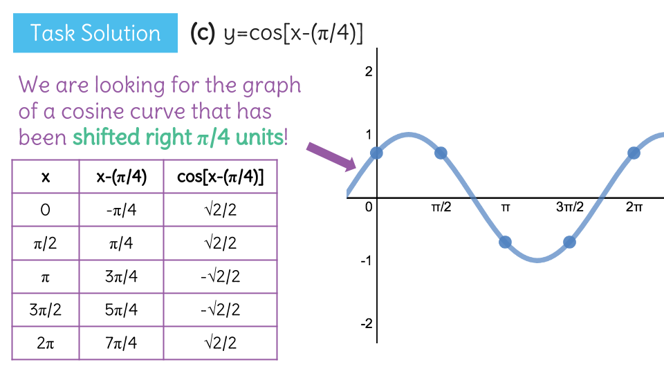 Understand how the graph of a sinusoidal function shifts