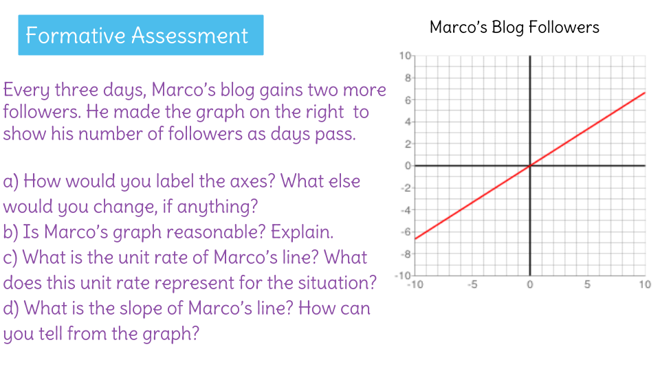 Interpret Unit Rate As Slope By Analyzing The Graph Learnzillion