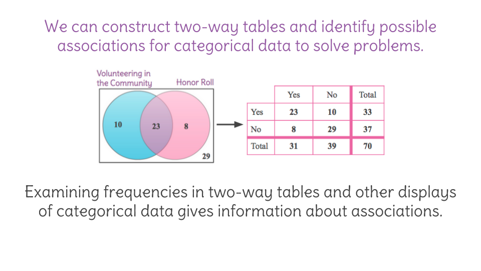 15 construct and interpret two way table of categorical data a view resource copy resource id ccuart Gallery