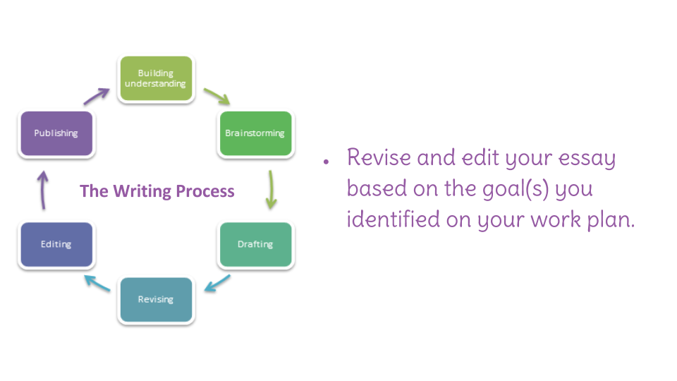 how to edit your essay