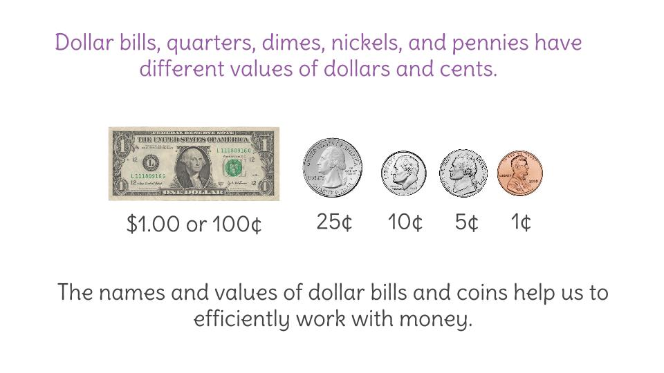 Names And Values Of Us Bills Coins