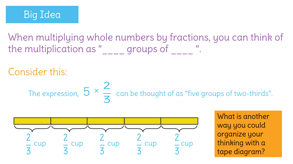 Multiply A Whole Number And A Fraction By Using A Tape Diagram