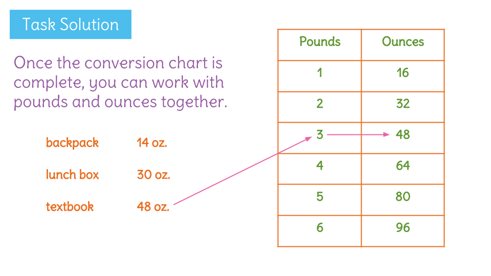 Compare And Convert Customary Units Of Weight By Creating Conversion