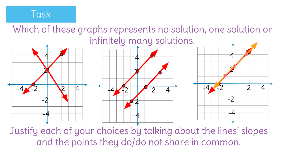 Find the solution to a system of linear equations by looking at – Graphing System of Equations Worksheet