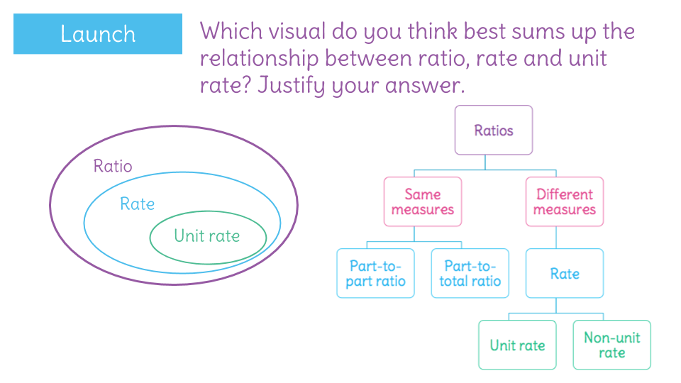 Understanding The Difference Between Ratio And Rate By Looking At