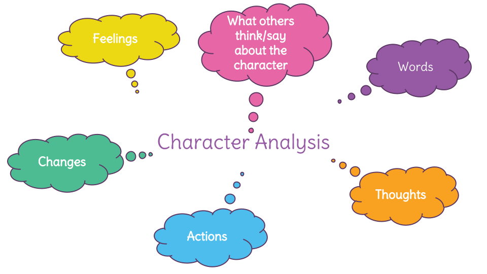 how to character analysis