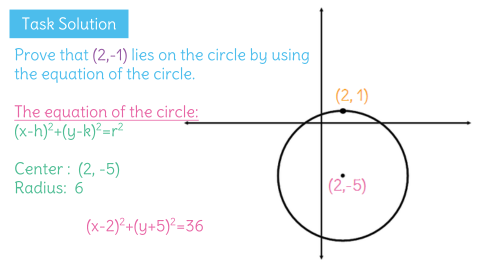 Prove That A Point Lies On A Circle By Using The Equation Of The