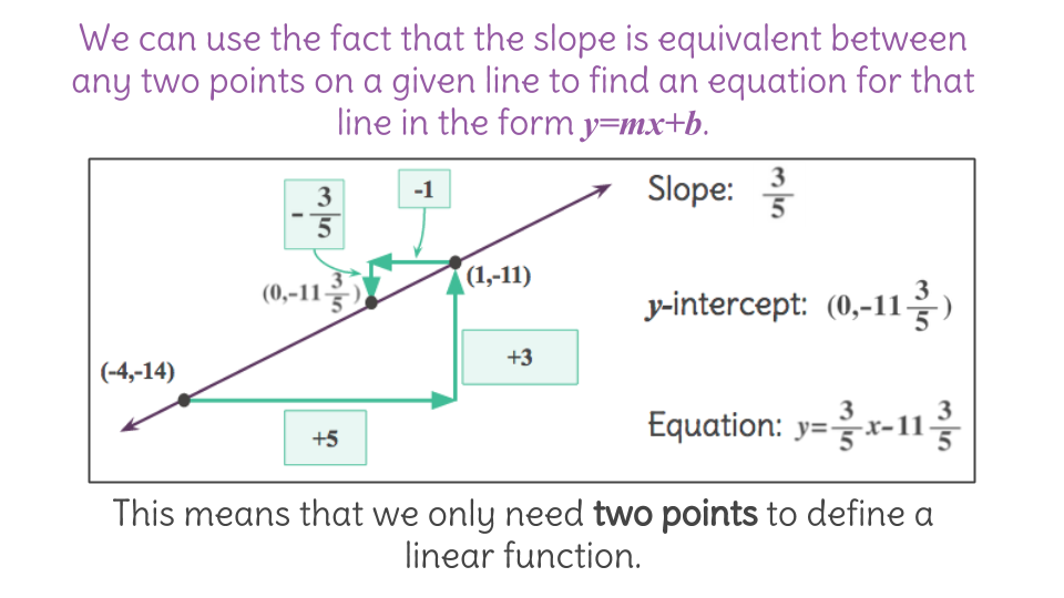 5. Build y = mx and y = mx + b equations from linear graphs using ...