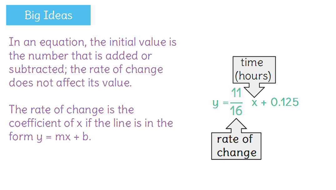 Determine rate of change and initial value from a graph or