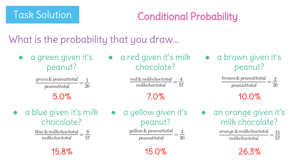 Calculate Conditional Probabilities For Bivariate Categorical Data