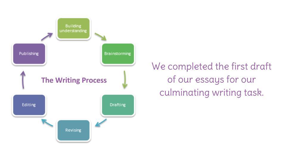 revising your essay