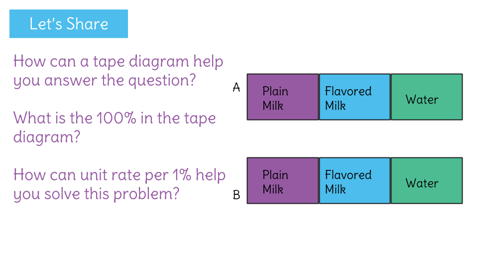 Understand And Solve Percent Problems By Finding The Whole Given